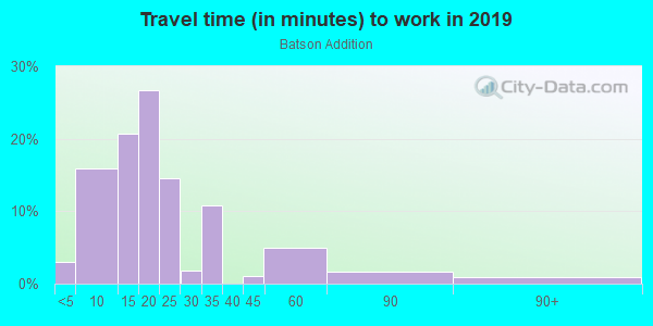 Commute time to work in Cottonwood Valley in Irving neighborhood in TX