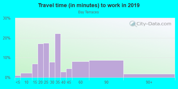 Commute time to work in Bay Terraces in San Diego neighborhood in CA