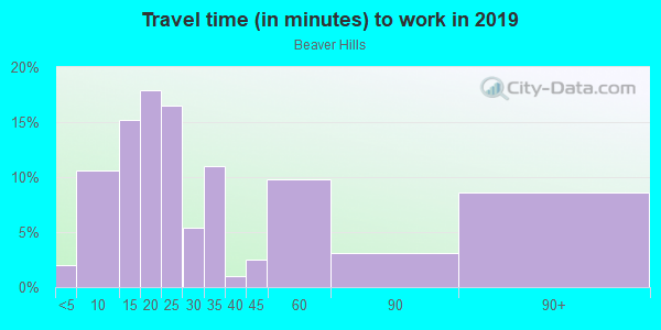 Commute time to work in Beaver Hills in New Haven neighborhood in CT