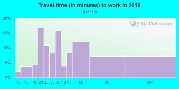 Commute time to work in Branham in San Jose neighborhood in CA