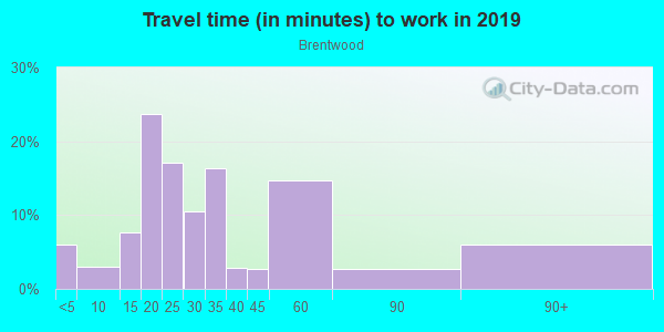 Commute time to work in Brentwood in Los Angeles neighborhood in CA