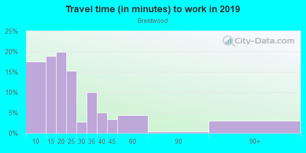 Commute time to work in Brentwood in Raleigh neighborhood in NC