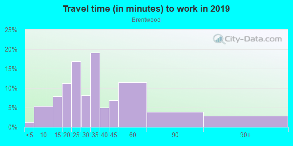 Commute time to work in Brentwood in Portland neighborhood in OR