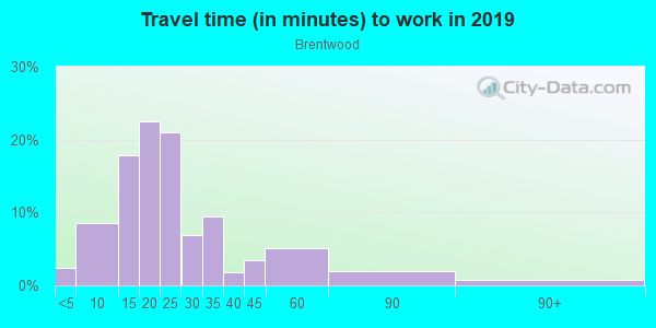 Commute time to work in Brentwood in Austin neighborhood in TX