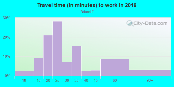 Commute time to work in Briarcliff in Atlanta neighborhood in GA
