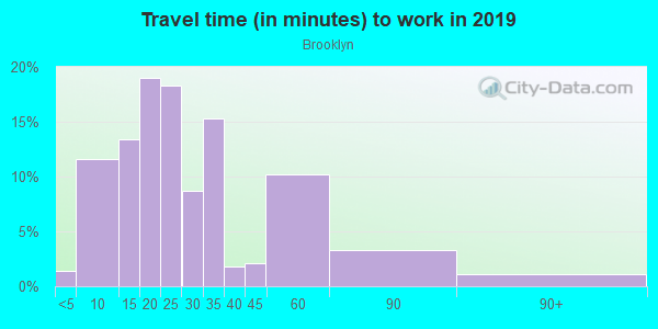 Commute time to work in Brooklyn in Cleveland neighborhood in OH