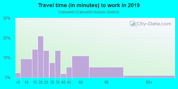 Commute time to work in Callowhill in Reading neighborhood in PA