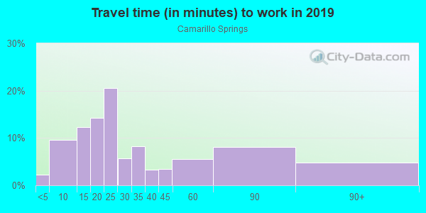 Commute time to work in Camarillo Springs in Camarillo neighborhood in CA