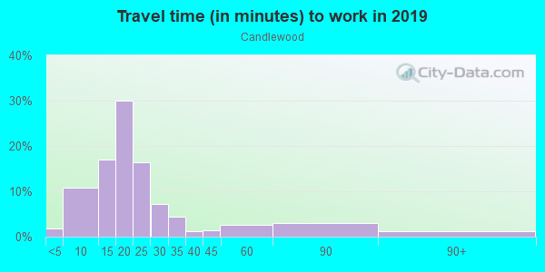 Commute time to work in Candlewood in Fayetteville neighborhood in AR