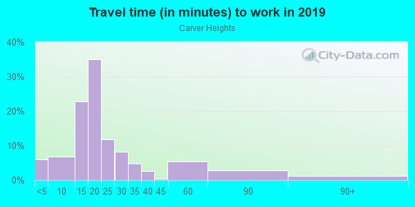 Commute time to work in Carver Heights in Columbus neighborhood in GA