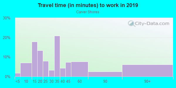 Commute time to work in Carver Shores in Orlando neighborhood in FL