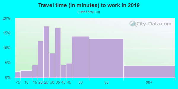 Commute time to work in Cole Valley in San Francisco neighborhood in CA