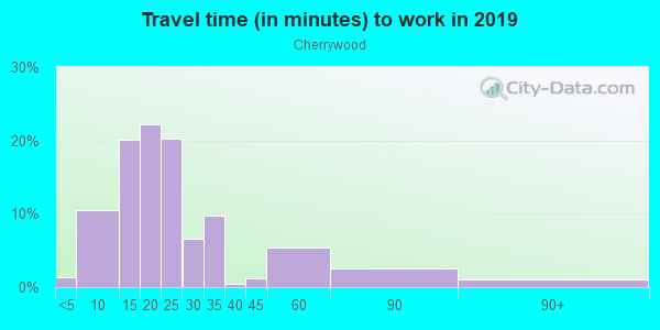 Commute time to work in Cherrywood in Austin neighborhood in TX