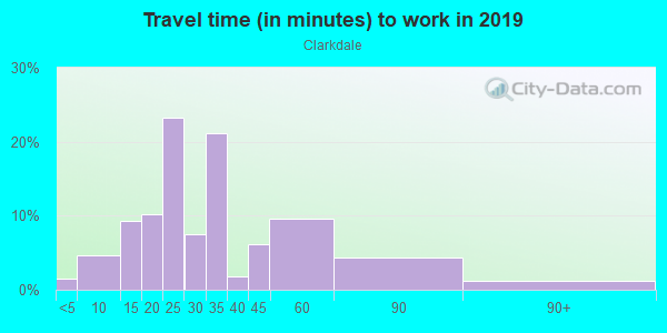Commute time to work in Clarkdale in Culver City neighborhood in CA