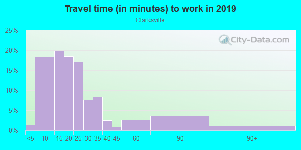 Commute time to work in Clarksville in Austin neighborhood in TX