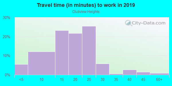 Commute time to work in Clubview Heights in Columbus neighborhood in GA