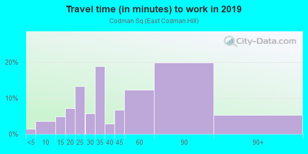 Commute time to work in Codman Sq in Boston neighborhood in MA