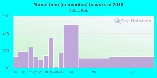 Commute time to work in College Park in Orlando neighborhood in FL