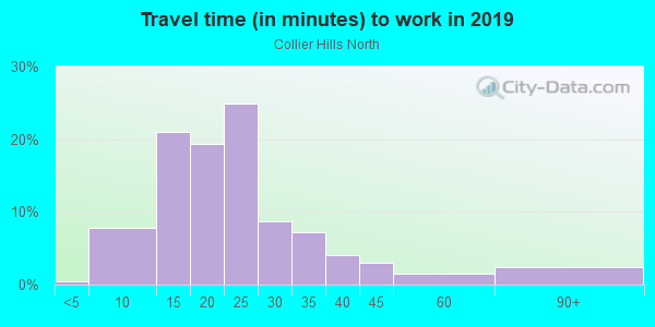 Commute time to work in Collier Hills North in Atlanta neighborhood in GA