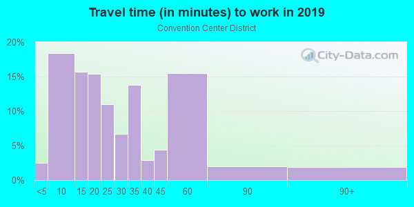 Commute time to work in Convention Center District in Austin neighborhood in TX