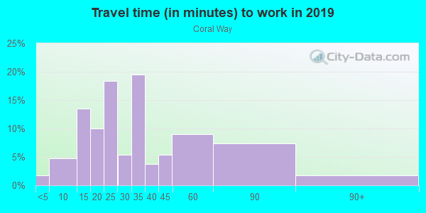 Commute time to work in Coral Way in Miami neighborhood in FL