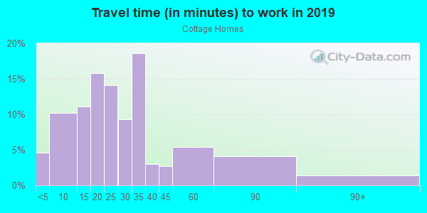 Commute time to work in Cottage Homes in Berkley neighborhood in MI