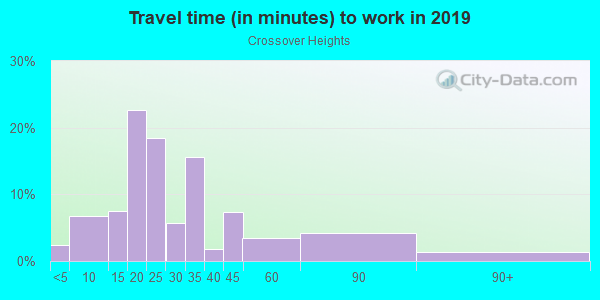Commute time to work in Crossover Heights in Fayetteville neighborhood in AR
