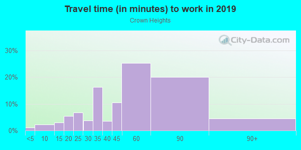 Commute time to work in Crown Heights in Brooklyn neighborhood in NY