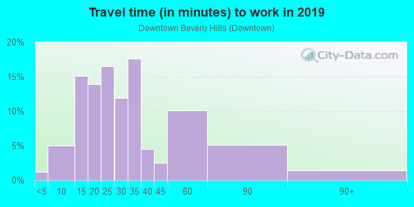 Commute time to work in Downtown Beverly Hills in Franklin neighborhood in MI