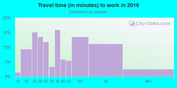 Commute time to work in Downtown Los Angeles in Los Angeles neighborhood in CA