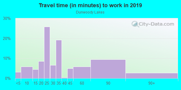 Commute time to work in Dunwoody Lakes in Atlanta neighborhood in GA