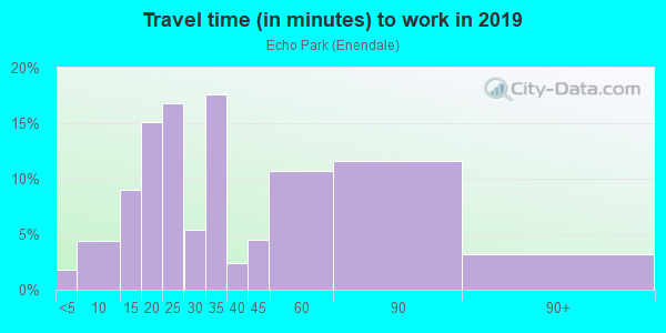 Commute time to work in Echo Park in Los Angeles neighborhood in CA