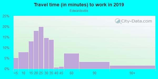 Commute time to work in Edwardsville in Kansas City neighborhood in KS