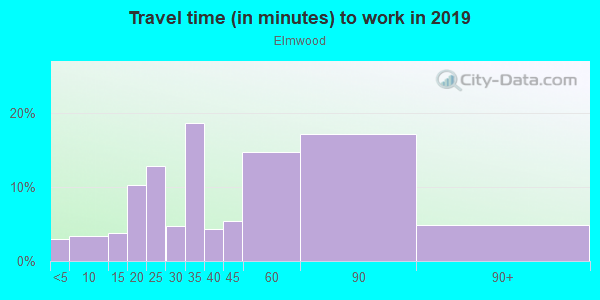 Commute time to work in Elmwood in Philadelphia neighborhood in PA