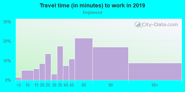 Commute time to work in Englewood in Chicago neighborhood in IL