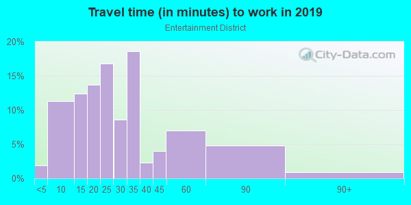 Commute time to work in Entertainment District in Arlington neighborhood in TX