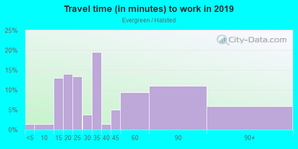Commute time to work in Evergreen / Halsted in East Orange neighborhood in NJ