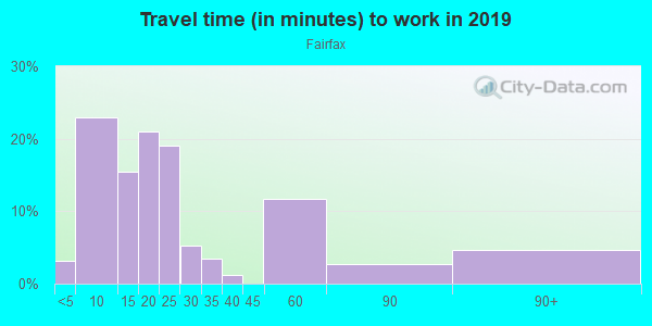 Commute time to work in Fairfax in Kansas City neighborhood in KS
