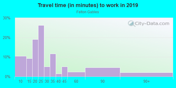 Commute time to work in Felton Gables in Menlo Park neighborhood in CA