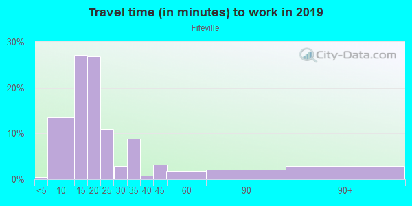 Commute time to work in Fifeville in Charlottesville neighborhood in VA