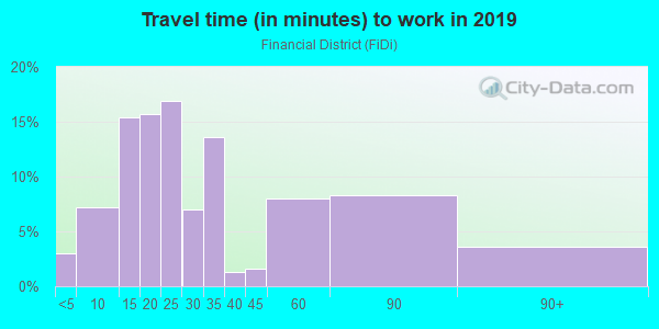 Commute time to work in Financial District in San Francisco neighborhood in CA
