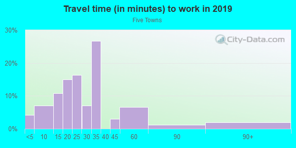 Commute time to work in Five Towns in Saint Petersburg neighborhood in FL