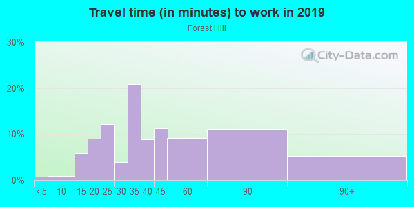 Commute time to work in Forest Hill in San Francisco neighborhood in CA