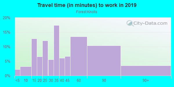 Commute time to work in Forest Knolls in San Francisco neighborhood in CA