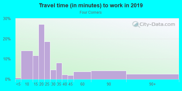 Commute time to work in Four Corners in Orlando neighborhood in FL
