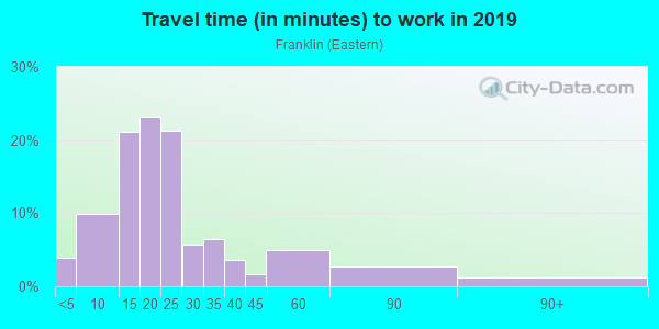 Commute time to work in Franklin in Grand Rapids neighborhood in MI