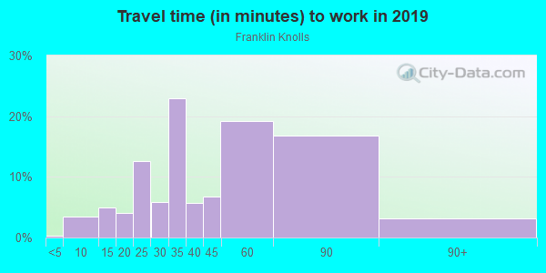 Commute time to work in Franklin Knolls in Silver Spring neighborhood in MD