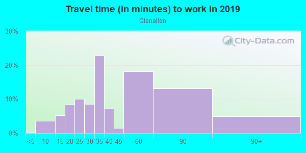 Commute time to work in Glenallen in Silver Spring neighborhood in MD