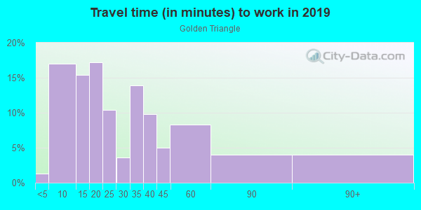 Commute time to work in Golden Triangle in Beverly Hills neighborhood in CA