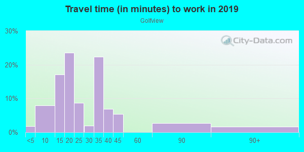 Commute time to work in Golfview in Leesburg neighborhood in FL